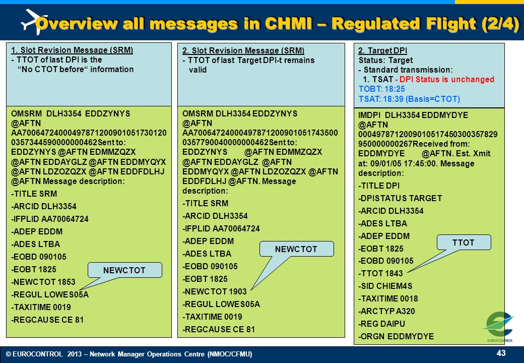 Overview all messages in CHMI – Regulated Flight (2/4)