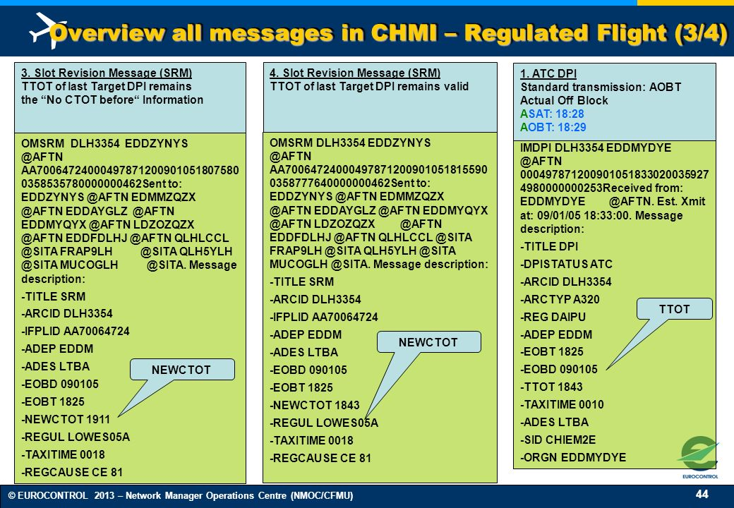 Overview all messages in CHMI – Regulated Flight (3/4)
