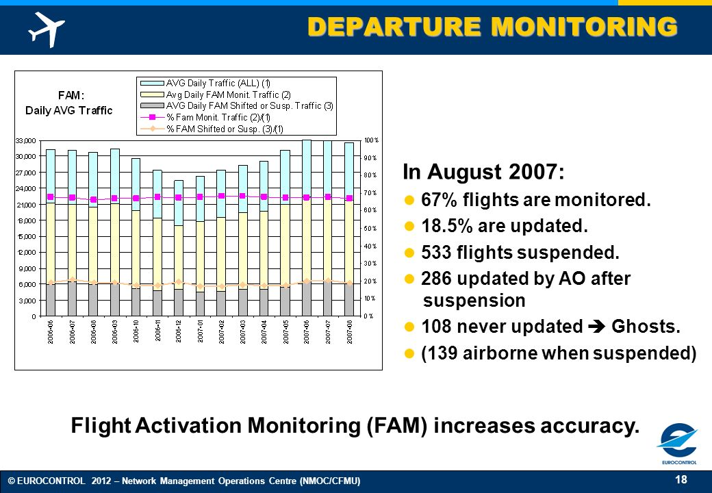 Flight Activation Monitoring (FAM) increases accuracy.