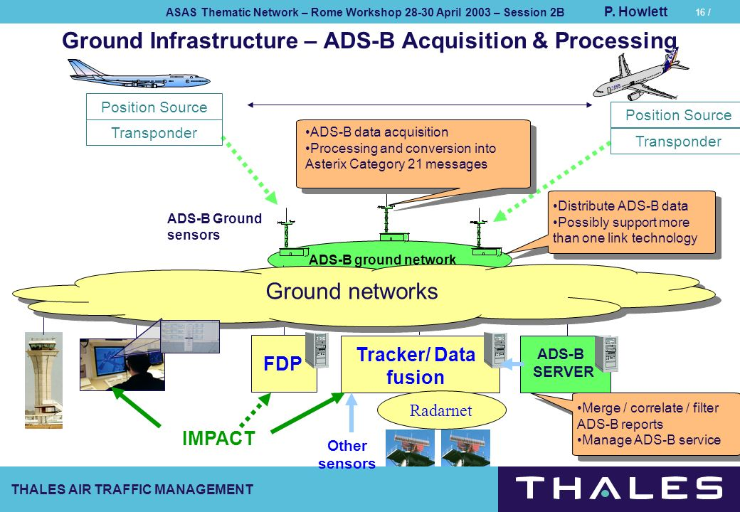 Ground Infrastructure – ADS-B Acquisition & Processing