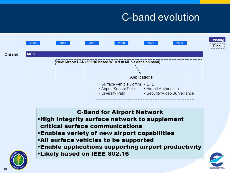 C-Band for Airport Network