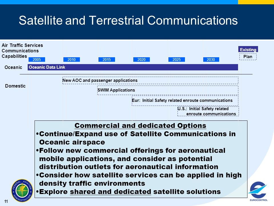 Satellite and Terrestrial Communications