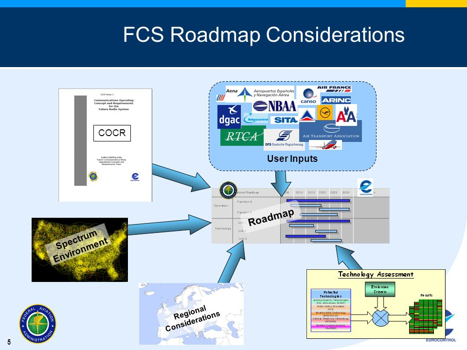 FCS Roadmap Considerations