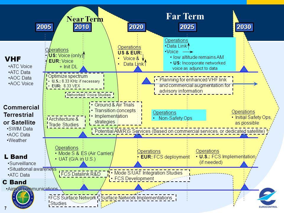 Far Term Near Term VHF 2005 2010 2020 2025 2030 Commercial Terrestrial