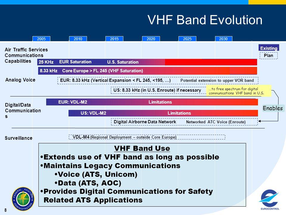 VHF Band Evolution VHF Band Use
