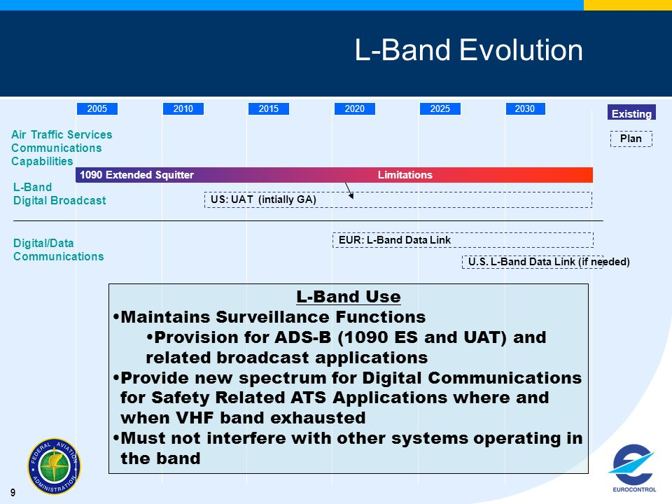 L-Band Evolution L-Band Use Maintains Surveillance Functions
