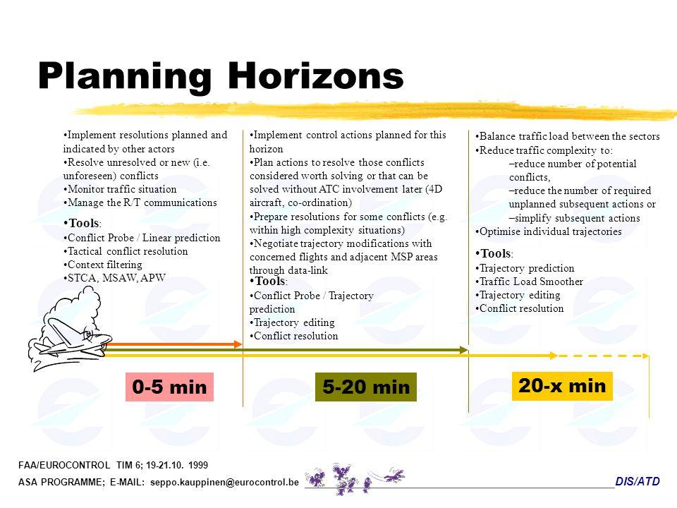 Planning Horizons 0-5 min 5-20 min 20-x min Tools: Tools: Tools: