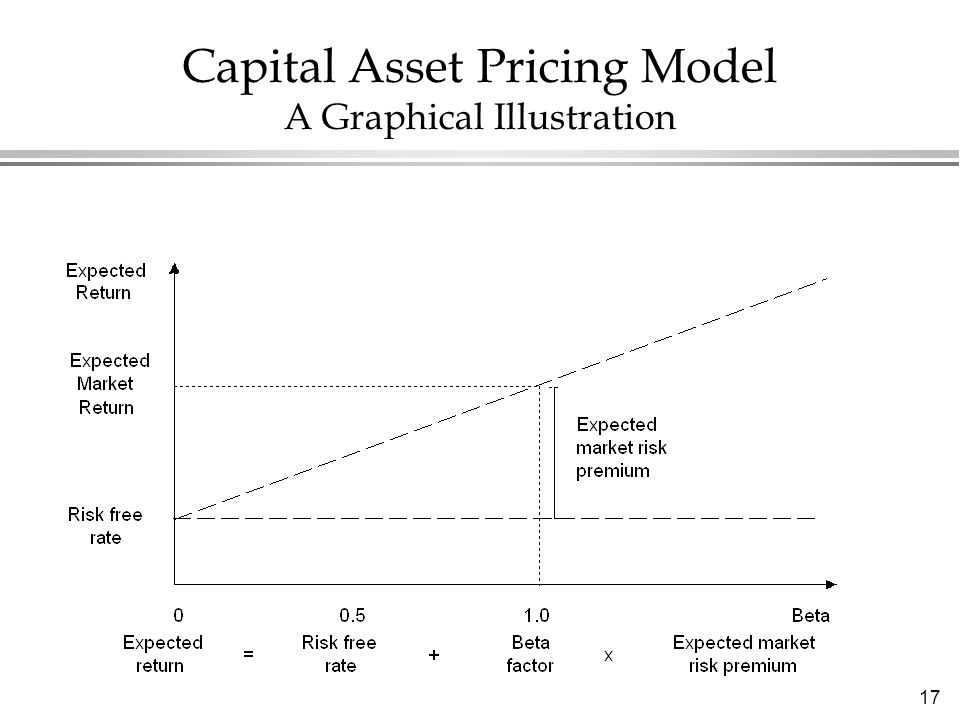 capital asset pricing model capm This calculator shows how to use capm to find the value of stock shares.