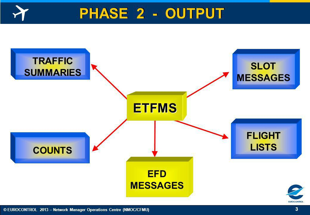 PHASE 2 - OUTPUT ETFMS TRAFFIC SLOT SUMMARIES MESSAGES FLIGHT LISTS