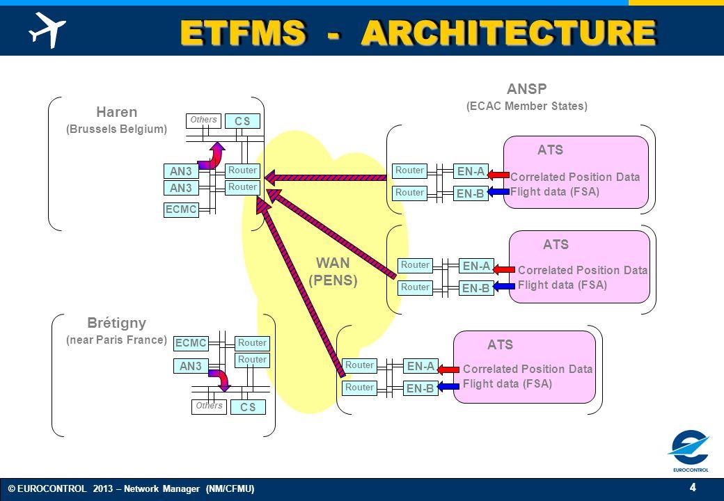 ETFMS - ARCHITECTURE ANSP Haren WAN (PENS) Brétigny ATS ATS ATS