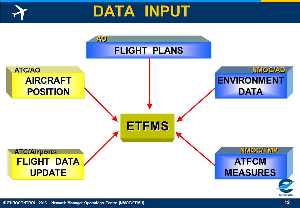 DATA INPUT ETFMS FLIGHT PLANS AIRCRAFT POSITION ENVIRONMENT DATA