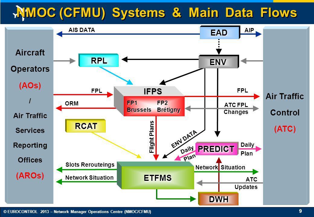 NMOC (CFMU) Systems & Main Data Flows