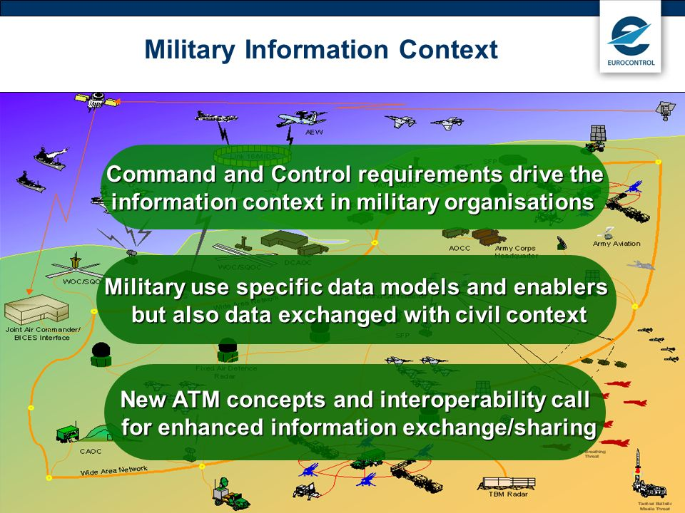 Military Information Context
