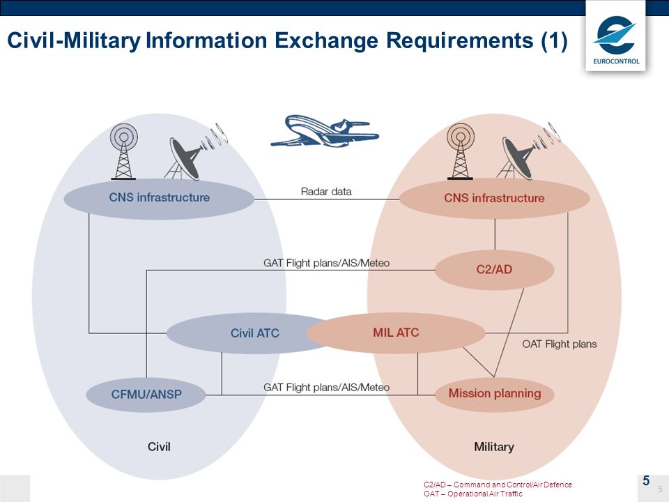 Civil-Military Information Exchange Requirements (1)