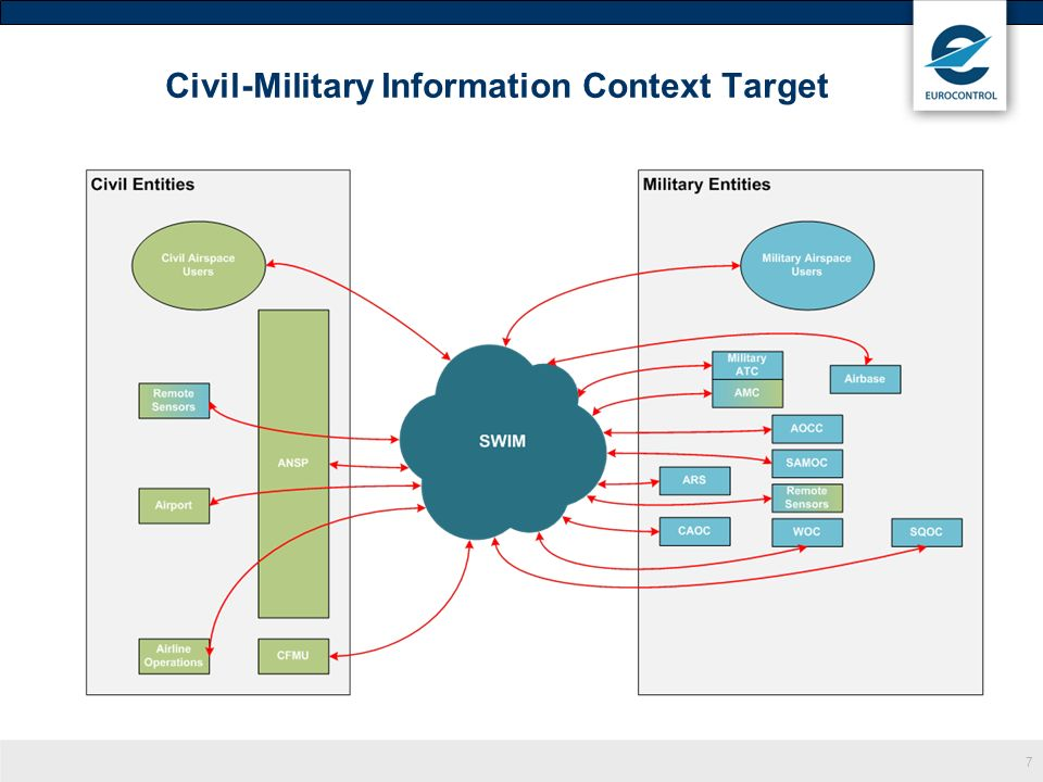 Civil-Military Information Context Target