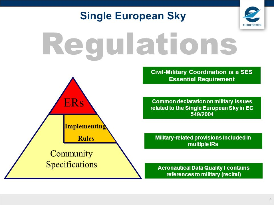 Regulations ERs Single European Sky Community Specifications