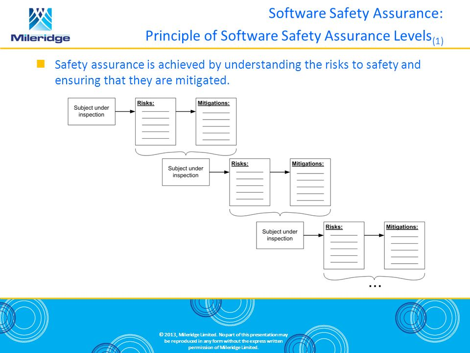 Software Safety Assurance: Principle of Software Safety Assurance Levels(1)