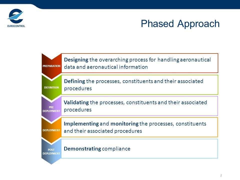 Phased Approach Designing the overarching process for handling aeronautical data and aeronautical information.