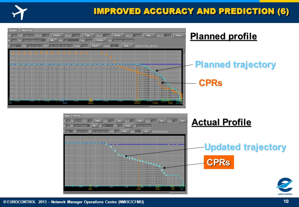 Planned profile Planned trajectory CPRs Actual Profile