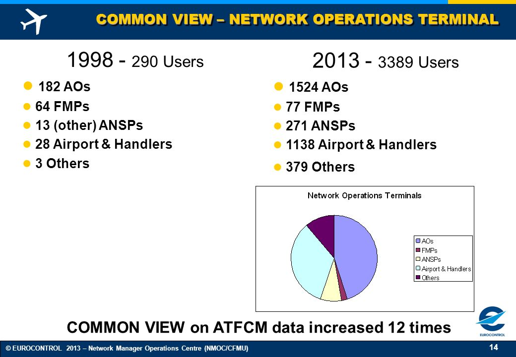 COMMON VIEW on ATFCM data increased 12 times