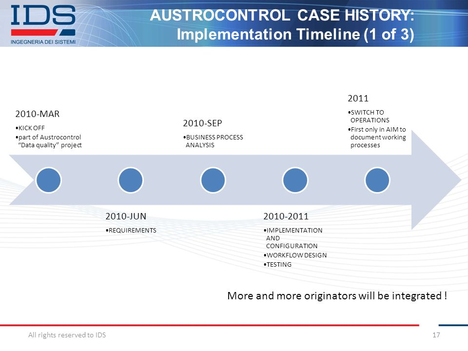 AUSTROCONTROL CASE HISTORY: Implementation Timeline (1 of 3)