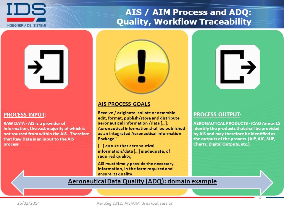 Aeronautical Data Quality (ADQ): domain example