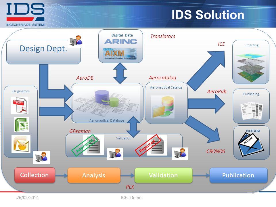 Aeronautical Database