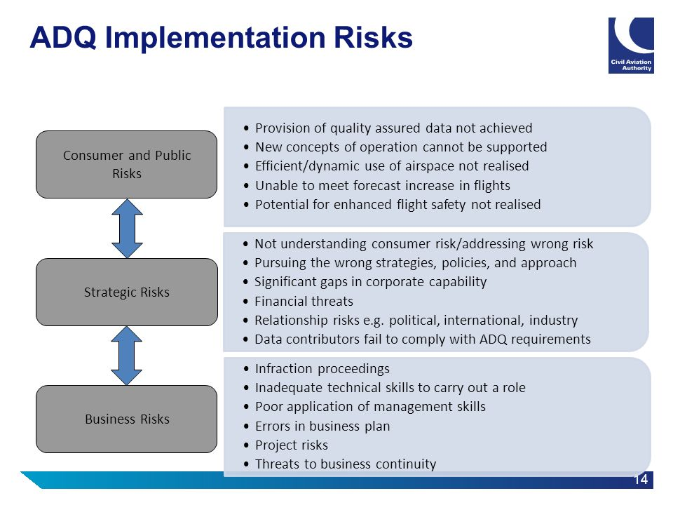 ADQ Implementation Risks