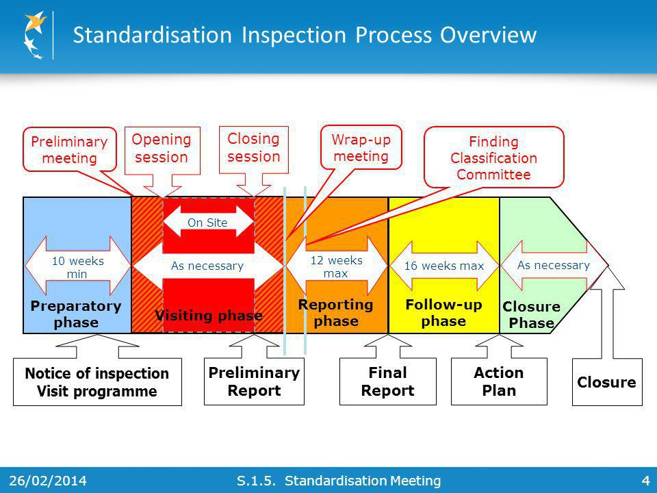 Standardisation Inspection Process Overview