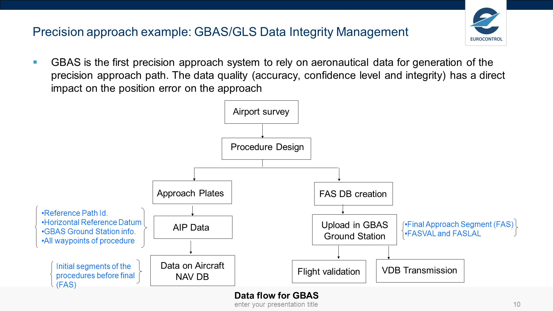 Precision approach example: GBAS/GLS Data Integrity Management