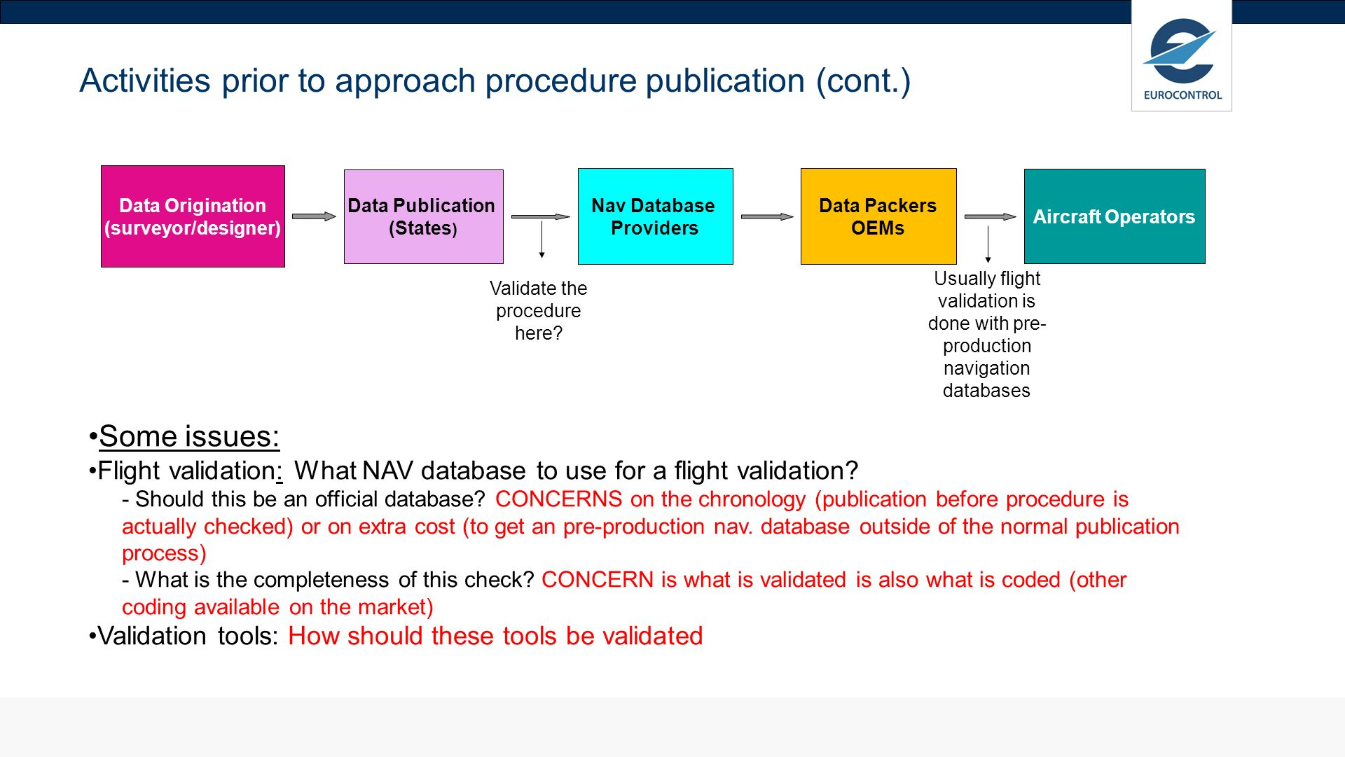 Activities prior to approach procedure publication (cont.)
