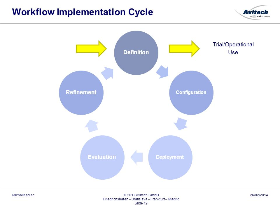 Workflow Implementation Cycle