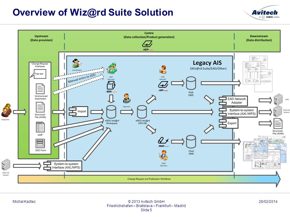 Overview of Wiz@rd Suite Solution