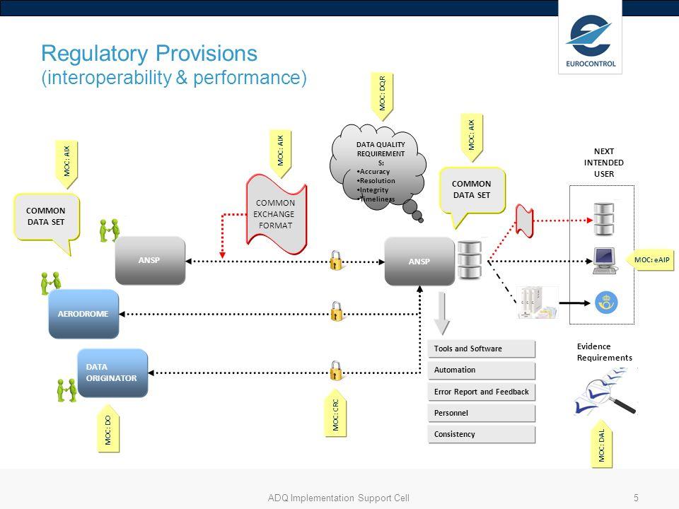 Regulatory Provisions (interoperability & performance)