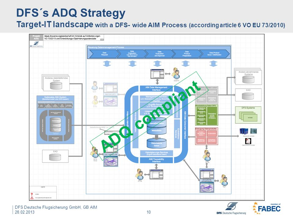 DFS´s ADQ Strategy Target-IT landscape with a DFS- wide AIM Process (according article 6 VO EU 73/2010)