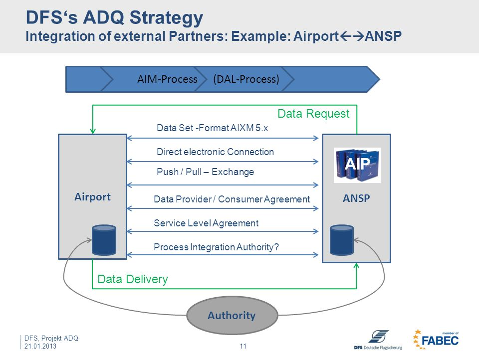 DFS's ADQ Strategy Integration of external Partners: Example: AirportANSP