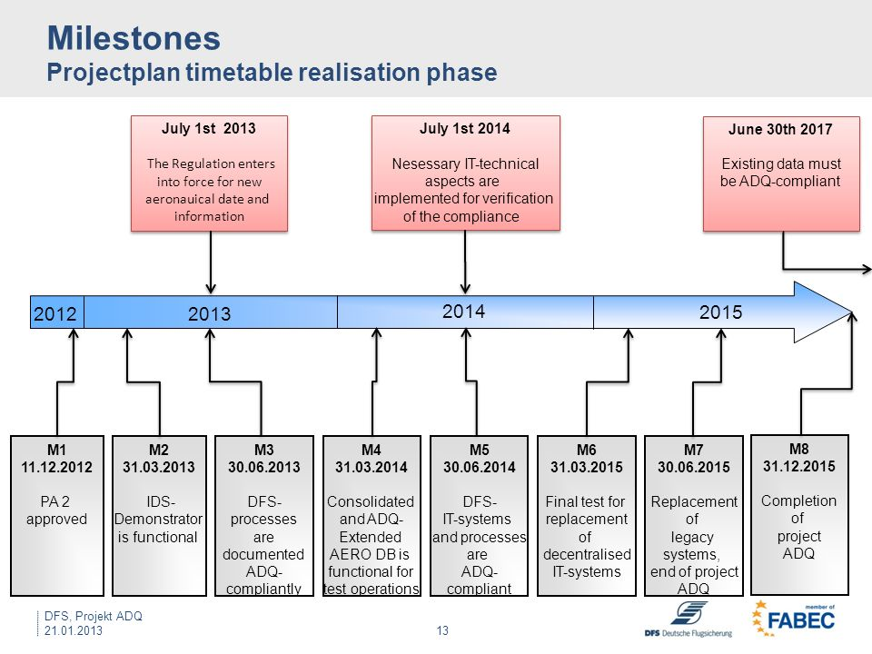 Milestones Projectplan timetable realisation phase