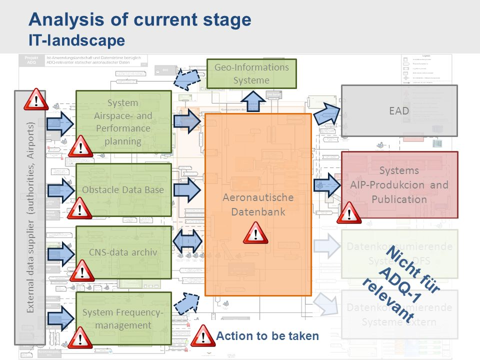 Analysis of current stage IT-landscape