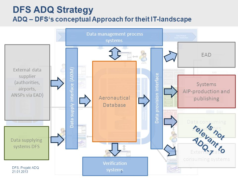 DFS ADQ Strategy ADQ – DFS's conceptual Approach for theit IT-landscape