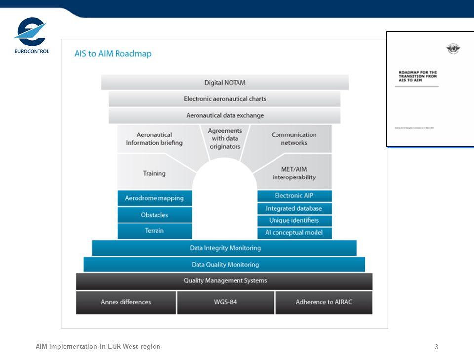 AIM implementation in EUR West region