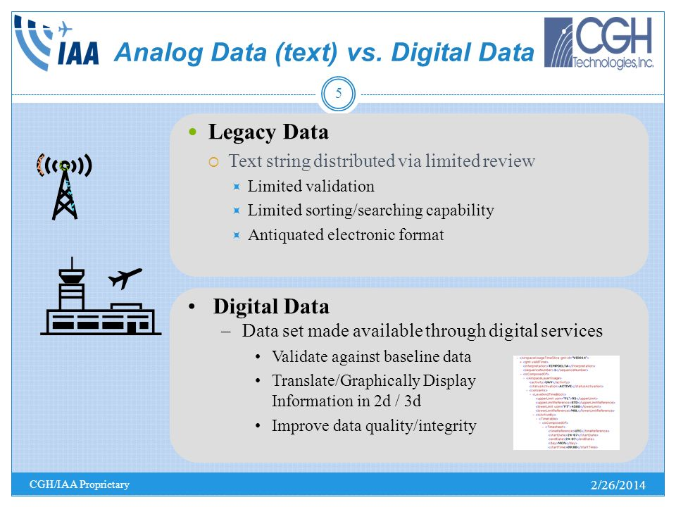 Analog Data (text) vs. Digital Data