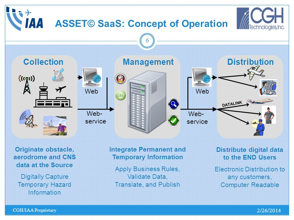 ASSET© SaaS: Concept of Operation