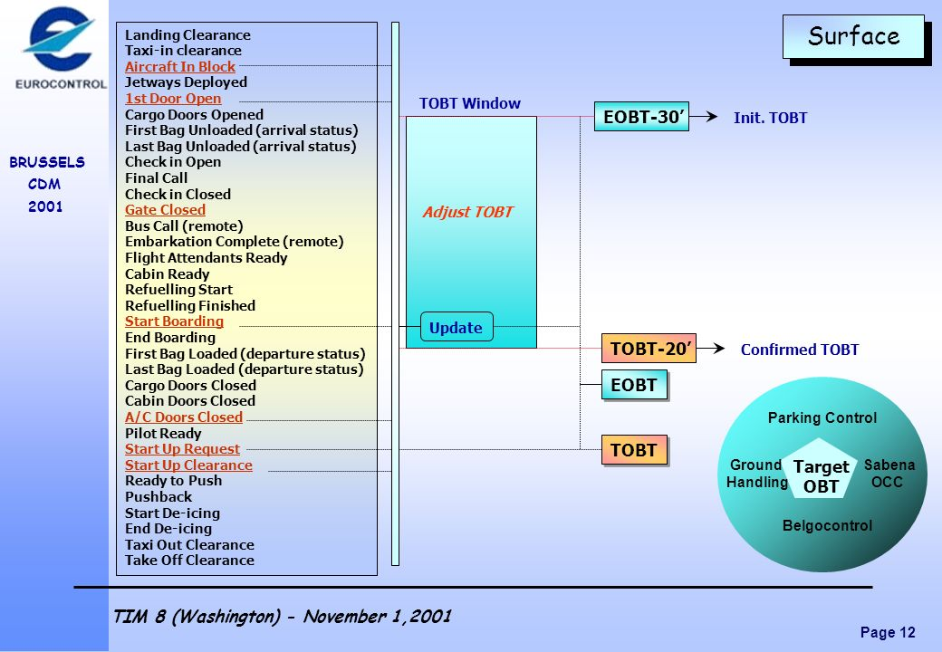 Surface EOBT-30' TOBT-20' EOBT TOBT Target OBT TOBT Window Init. TOBT