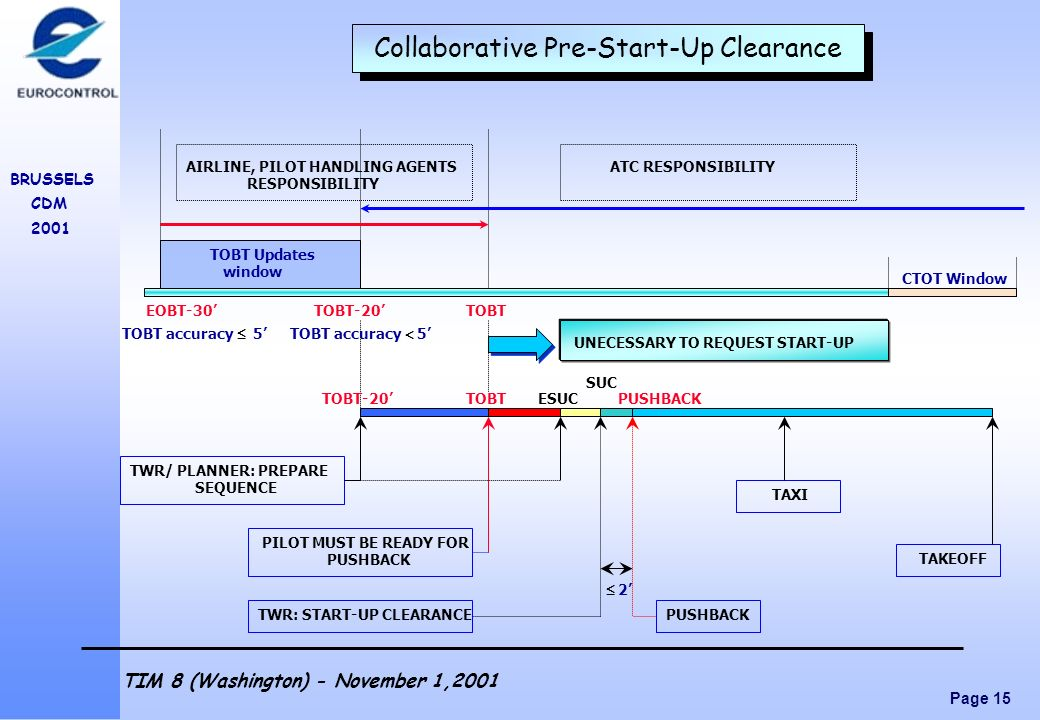 Collaborative Pre-Start-Up Clearance