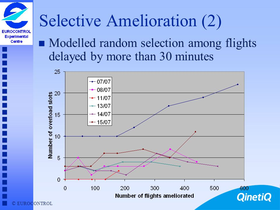 Selective Amelioration (2)