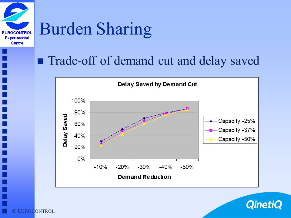 Burden Sharing Trade-off of demand cut and delay saved Simulations: