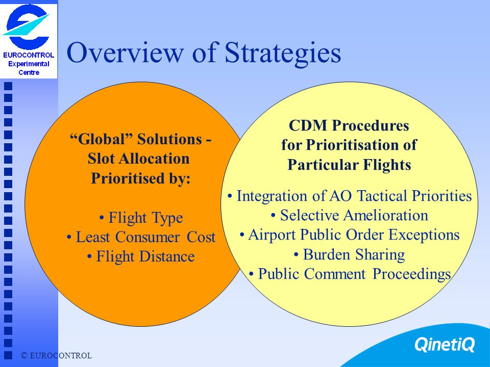 Overview of Strategies