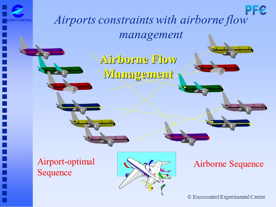 Airports constraints with airborne flow management