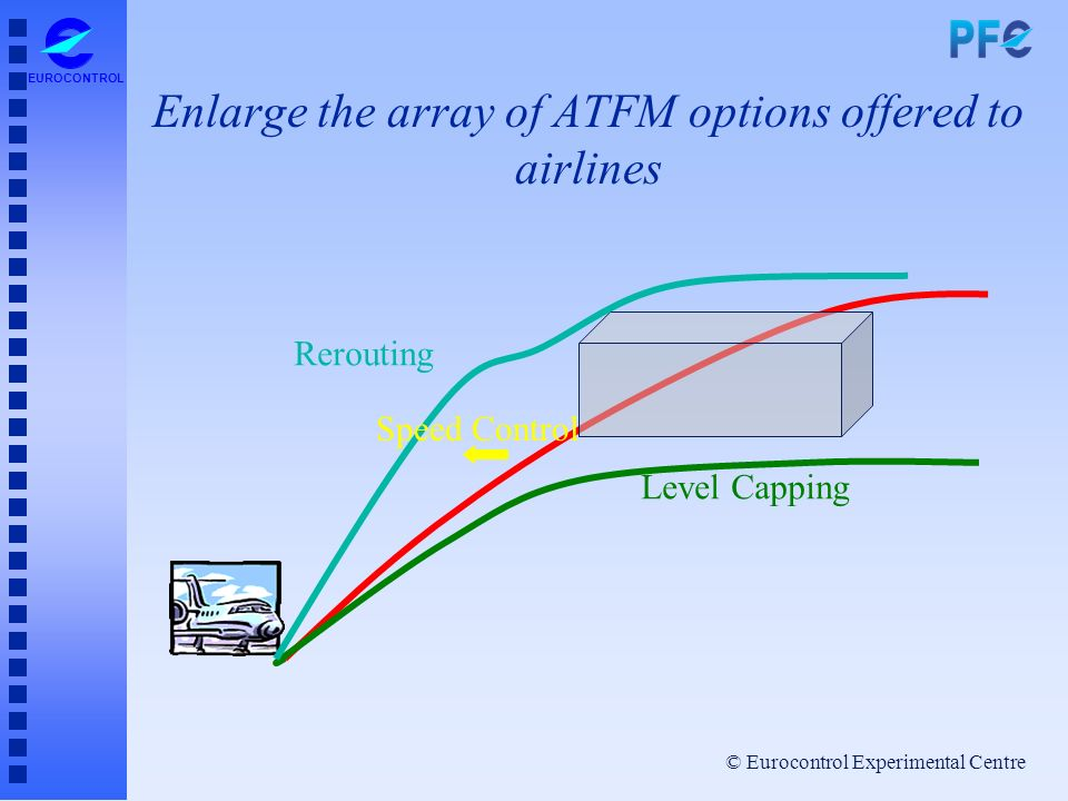 Enlarge the array of ATFM options offered to airlines