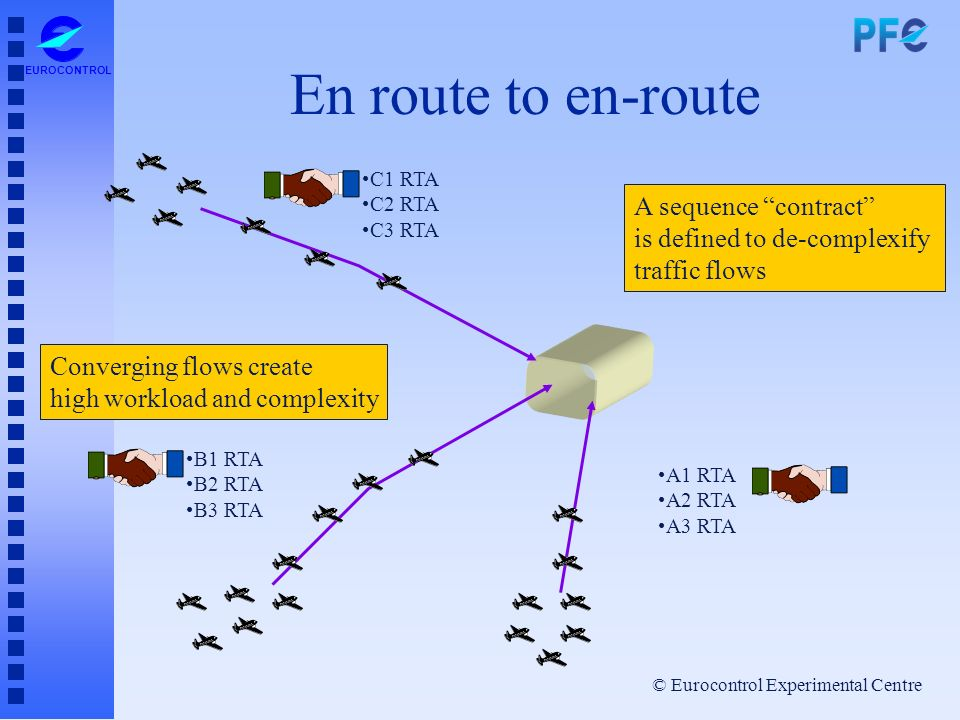 En route to en-route A sequence contract is defined to de-complexify